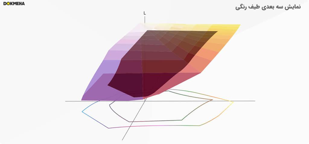 خرید مانیتور تدوین و طیف رنگی