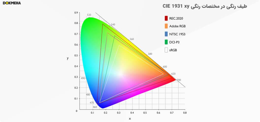 طیف رنگی مناسب برای مانیتور تدوینگری